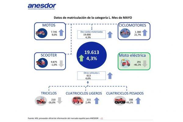 Las matriculaciones de motos en España crecen un 4,3% en mayo