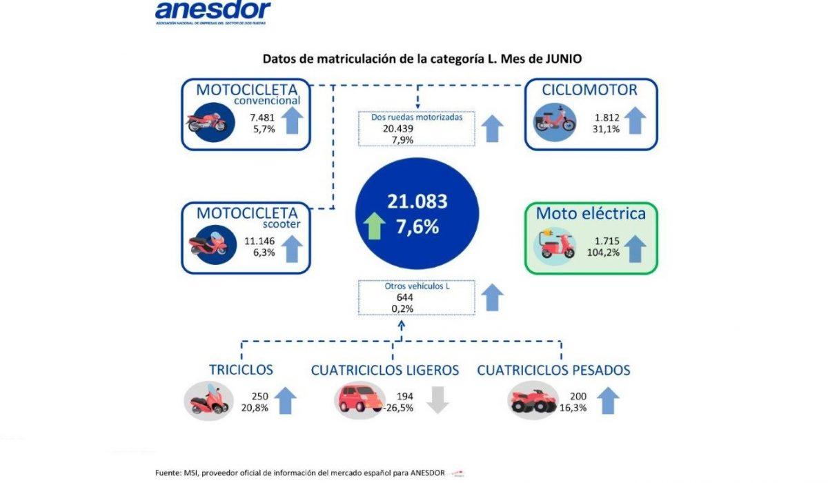 El sector de las dos ruedas sigue en auge: las matriculaciones se incrementaron un 7,6% en junio