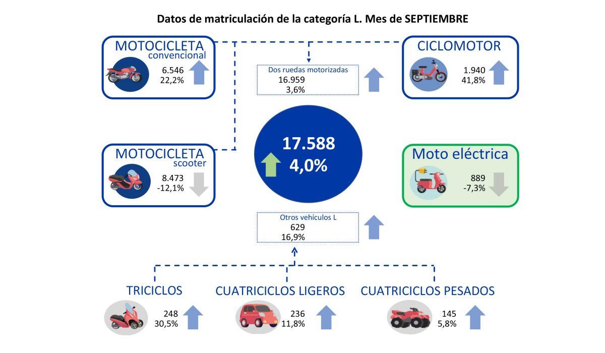 El crecimiento del mercado de la moto se eleva hasta el 11,4% en los primeros 9 meses del año