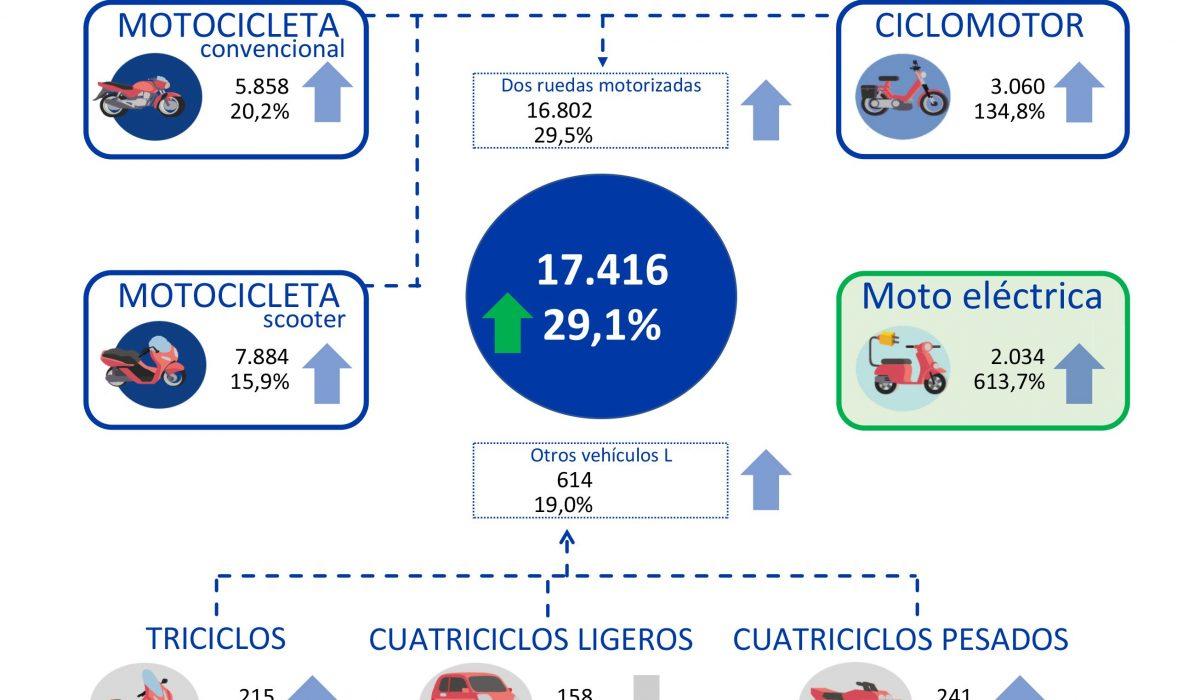 El sector de la moto sigue la senda de la recuperación tras el confinamiento con un alza del 29,1% en agosto