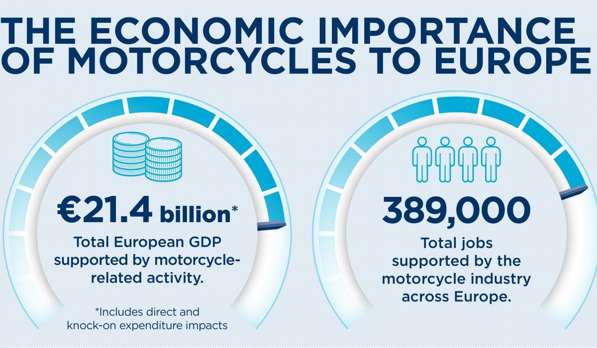 Un estudio destaca los beneficios económicos y de movilidad de las motos en Europa